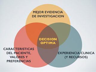 PRÁCTICA CLÍNICA BASADA EN LA EVIDENCIA EN EL CENTRO EUROPEO DE NEUROCIENCIAS.